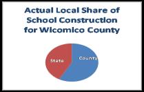 actual school construction costs