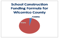 school construction formula