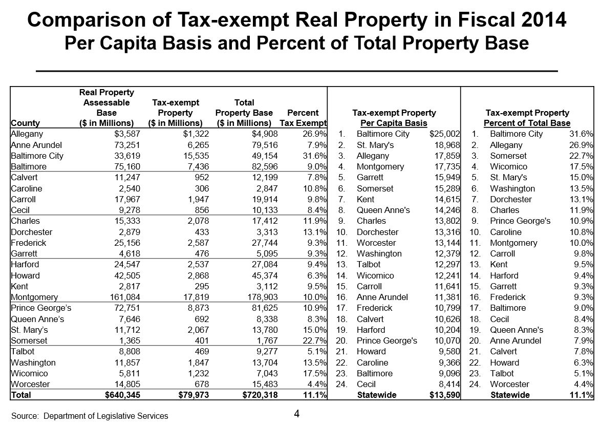 Maryland City Tax Of County Property