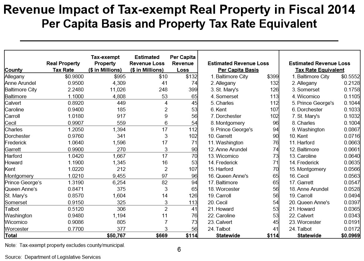Montgomery County Property Tax Payment