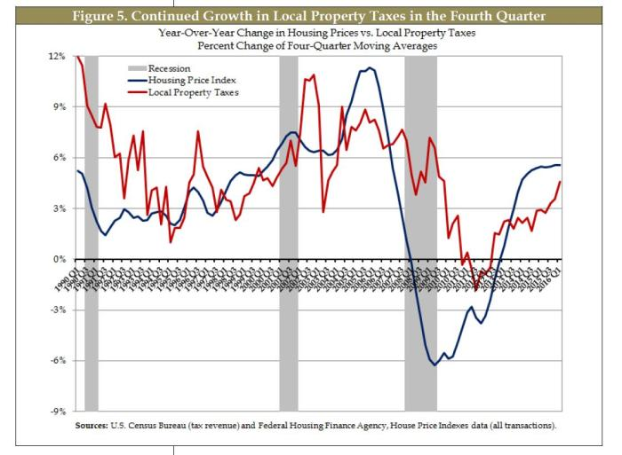 housing-index-and-property-tax