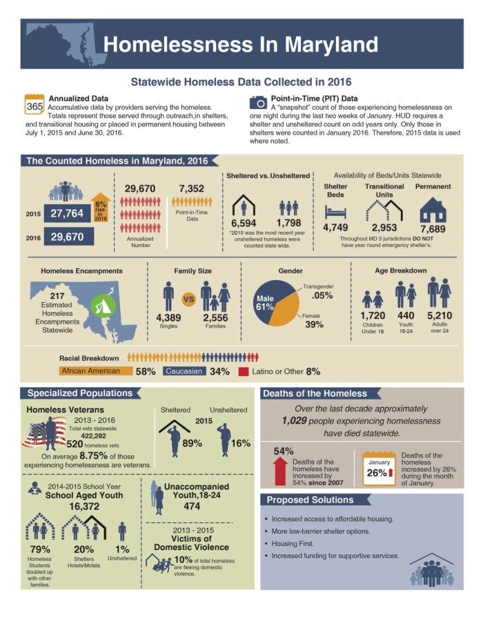 one-pager-homelessness-10-4-16
