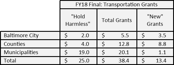 FY18 Transportation Grants